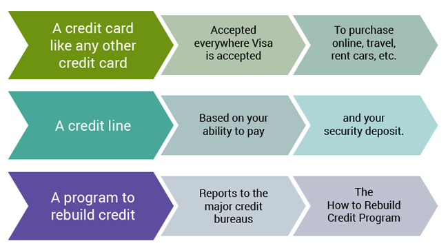 learn more about what unity visa credit card has to offer - Visa Secured Credit Card