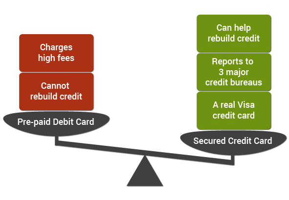 secured credit card vs prepaid card - Visa Secured Credit Card