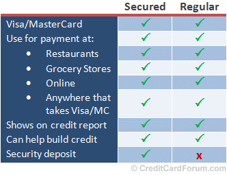 how does a secured credit card compare to a regular credit card - Visa Secured Credit Card